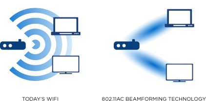 "Beamforming Can ""Focus"" Data Transmissions"